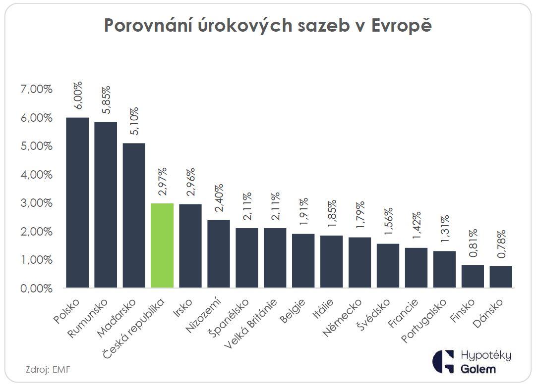 Porovnání hypotečních sazeb v ČR a Evropě