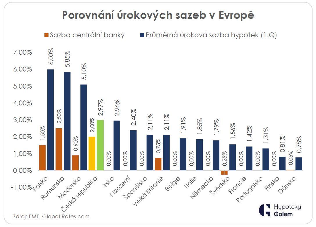 Hypoteční sazby a sazby centrálních bank, mezinárodní srovnání