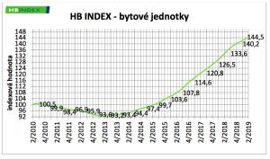 HB INDEX - bytové jednotky