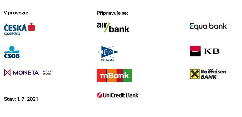 Banky nabízející BankID